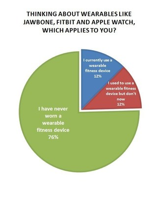 75% of respondents have never worn a wearable fitness device