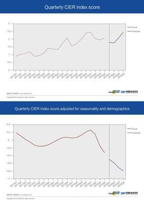 Quarterly CIER index score