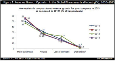 Global Pharmaceutical Market Survey Reports for 2013-2014.  (PRNewsFoto/RnRMarketResearch)