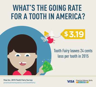 Visa: Tooth Fairy leaving $3.19, down 24 cents per tooth from 2014