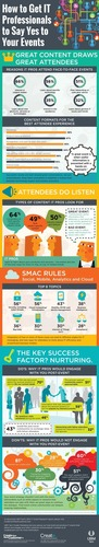 How to Get IT Professionals to Say Yes to Your Events Infographic - source UBM Tech's 2014 IT Event ...