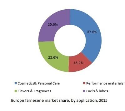 Europe Farnesene Market Share, by Application, 2015