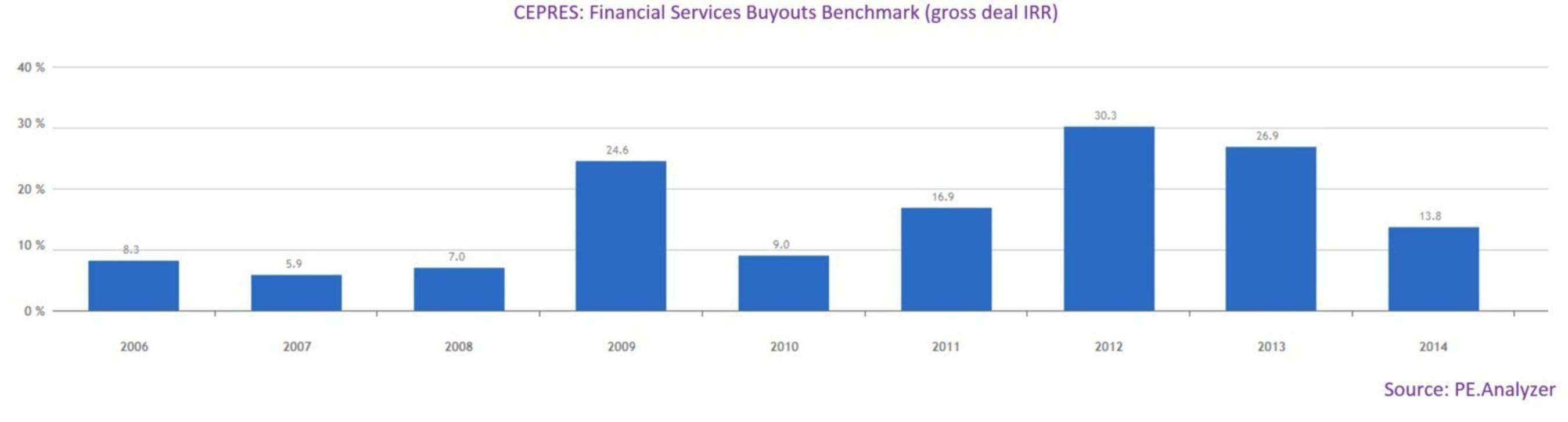 CEPRES: Financial Services Buyouts Benchmark