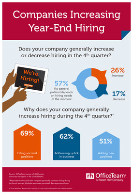 More than one-quarter (26%) of HR managers said their organization typically increases hiring in the fourth quarter. Of those, 69% indicated they bring on staff at year-end to fill vacated positions, 62% address upticks in business, and 51% add new positions.