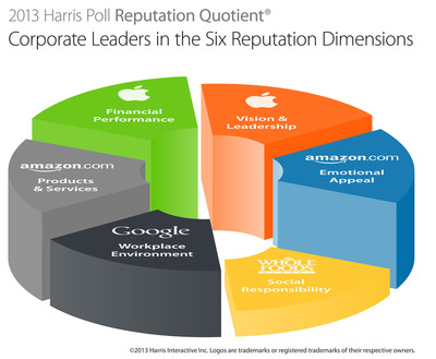 The 2013 Harris Poll Reputation Quotient® Study measures six dimensions that comprise reputation and influence consumer behavior: Social Responsibility, Emotional Appeal, Financial Performance, Products & Services, Vision & Leadership.