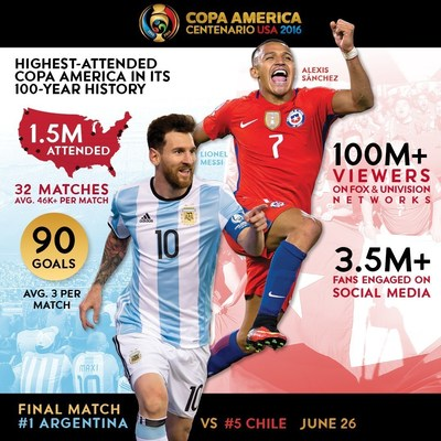 Historic 2016 Copa America Centenario sets tournament records for Total and Average Attendance,Television Viewership and Digital/Social Media Engagement