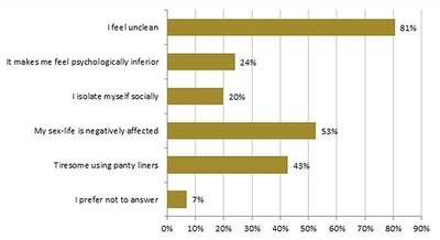 Daily life was negatively affected for 40%. Most common answers were; see graph. (PRNewsFoto/Laccure)