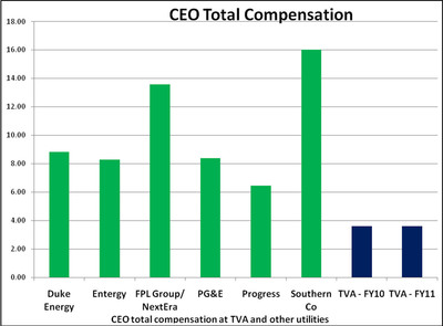 CEO total compensation at TVA and other utilities.  (PRNewsFoto/Tennessee Valley Authority)