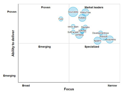 Top Enterprise Mobile App Developers. (PRNewsFoto/SourcingLine) (PRNewsFoto/SOURCINGLINE)