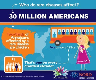 Thirty million Americans--1 in 10 people--have a rare disease.  Show your support and get involved on Rare Disease Day (Feb. 28, 2015) and join the conversation at #1in10, #RDD2015 and #RareDiseaseDay.