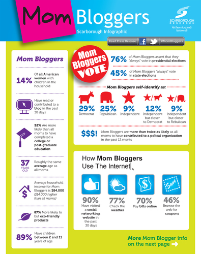 Mom Bloggers' Voices and Votes Influence State of the Union