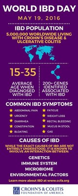 Facts about inflammatory bowel diseases
