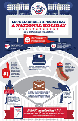 Hall of Fame shortstop Ozzie Smith has teamed up with Budweiser, the Official Beer of Major League Baseball, to make MLB Opening Day a national holiday via a petition to the White House. Upon receiving 100,000 signatures, the Administration is required to respond with a decision. Fans 21 and older may visit  www.Budweiser.com/OpeningDay to join the cause. (PRNewsFoto/Anheuser-Busch) (PRNewsFoto/ANHEUSER-BUSCH)