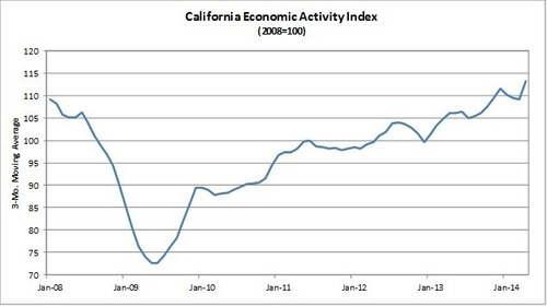 Comerica Bank's California Index Climbs in April (PRNewsFoto/Comerica Bank) (PRNewsFoto/Comerica Bank)