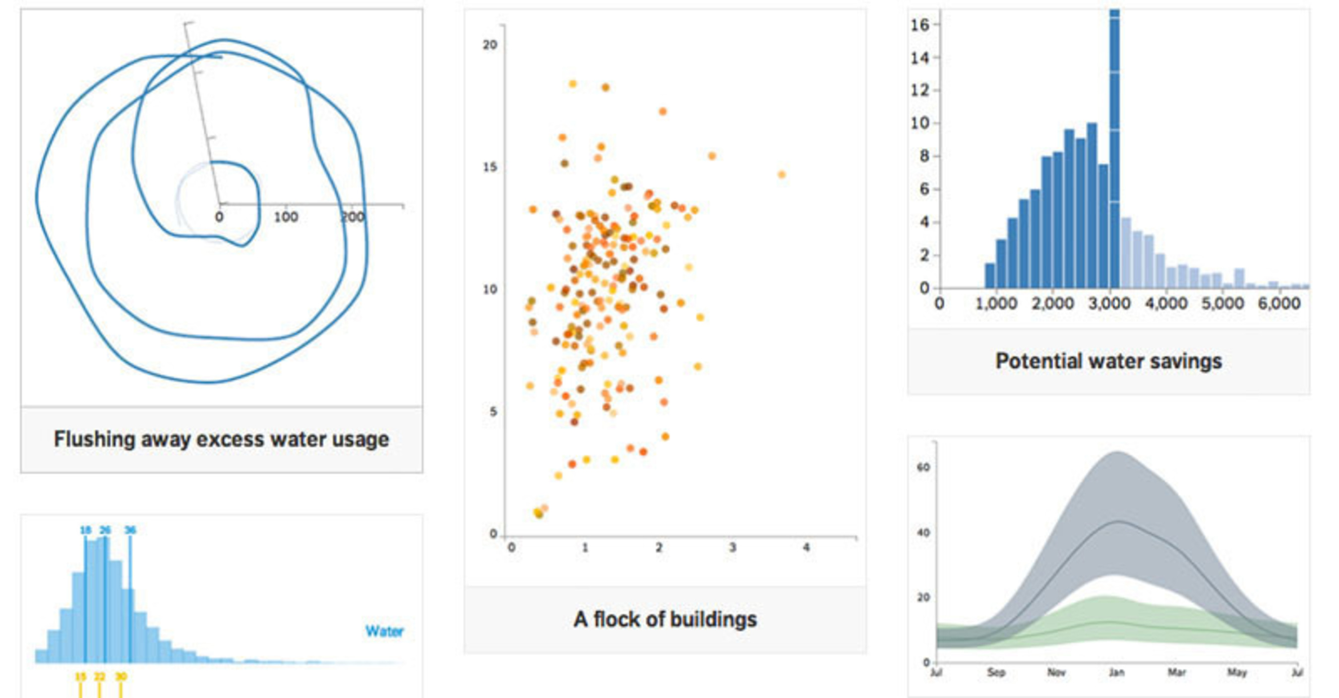WegoWise, a utility intelligence provider, today launched data.wegowise.com to reveal insights into multifamily building utility trends through interactive graphics. The first-of-its-kind website provides analysis of energy and water use over time, with data drawn from the largest database of multifamily utility data in the world.  (PRNewsFoto/WegoWise)