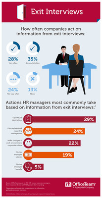 More than 6 in 10 (63%) HR managers said their company commonly acts on feedback from exit interviews. When asked how they follow up on information gleaned from these meetings, 29% stated they update job descriptions. Another 24% address comments about management, while 22% make changes to the work environment and 19% review employee salaries.