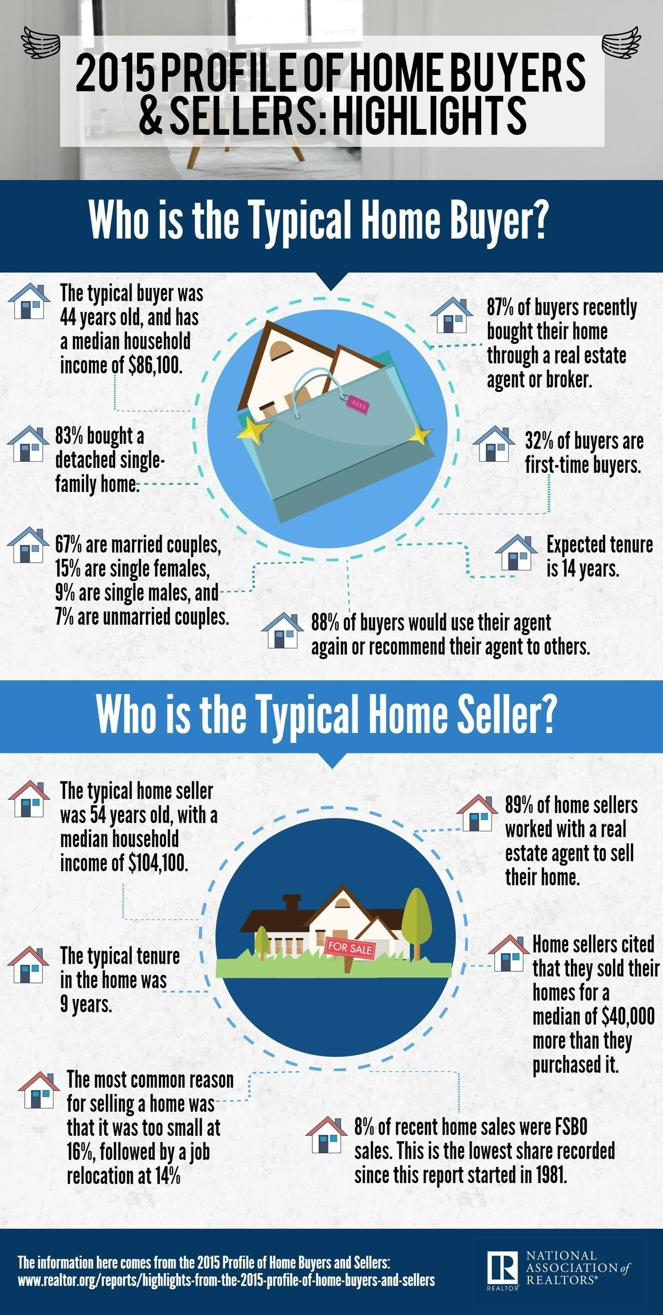 First-time Buyers Fall Again in NAR Annual Buyer and Seller Survey