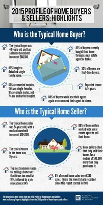 NAR Annual Buyer and Seller Survey