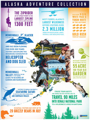 For the 28th consecutive season, Royal Caribbean International will return to the Great Frontier, delivering the world's best vacation for adventure seekers, set against the backdrop of America's most picturesque shoreline landscape.