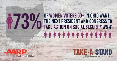 A majority of women voters in Ohio believe cuts to social security benefits would have an impact on their lives and want the next president to take action now.