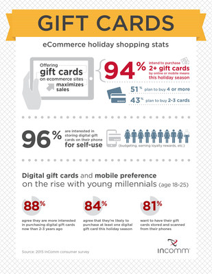 InComm Holiday Survey - Gift Card Usage