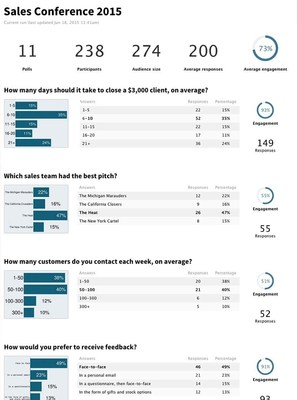 The new Executive Summary report shows engagement overall, and from poll to poll.