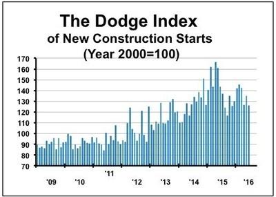 Dodge Data & Analytics New Construction Starts