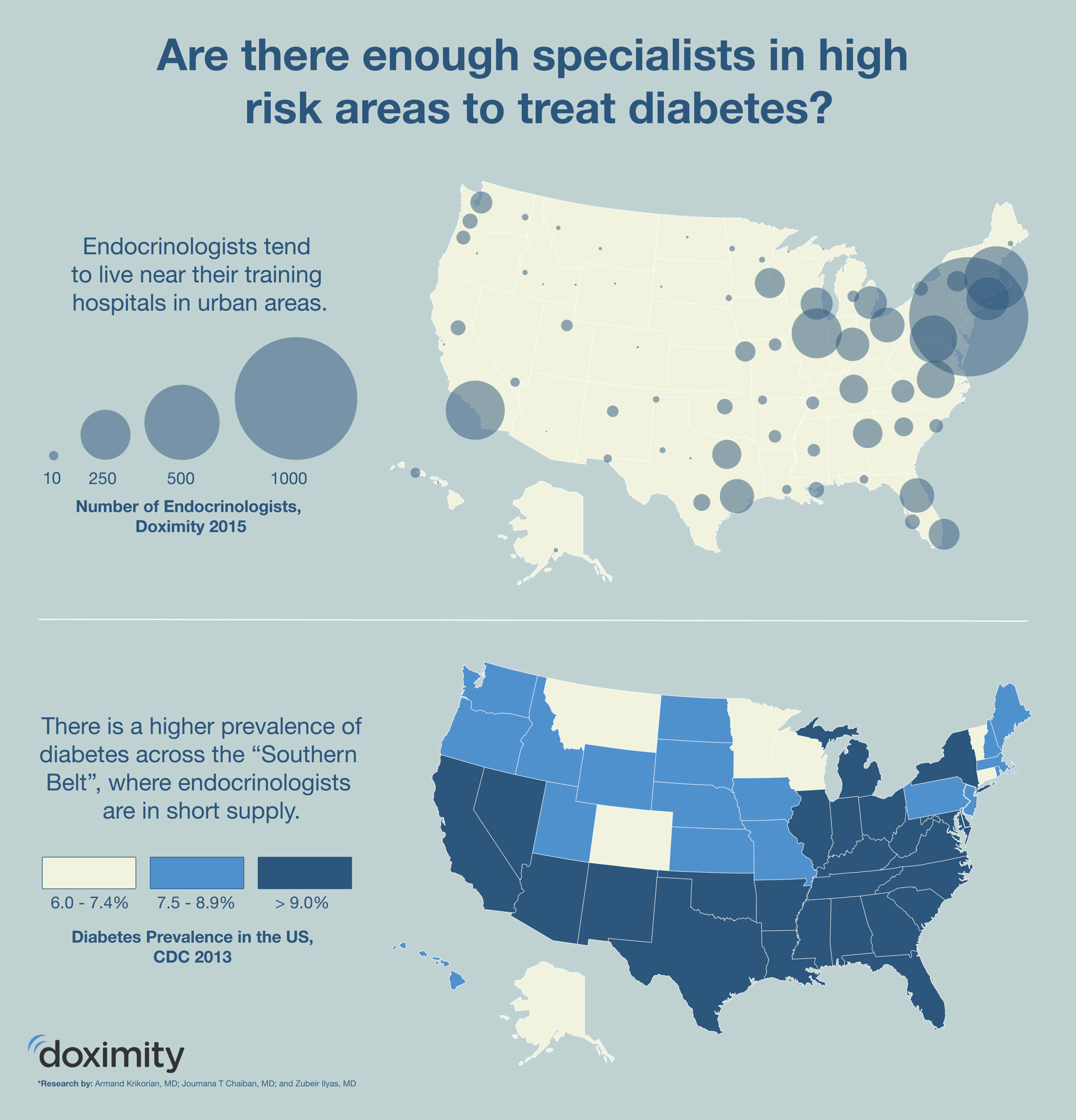 Are there enough specialists in high risk areas to treat diabetes? Source: Doximity