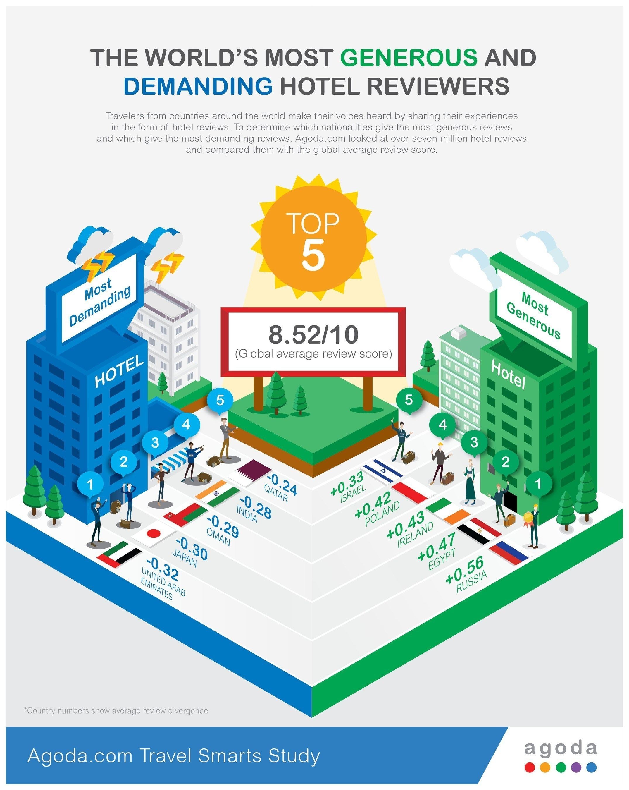 Agoda.com Travel Smarts Infographic showing which nationalities give the most generous and demanding hotel reviews