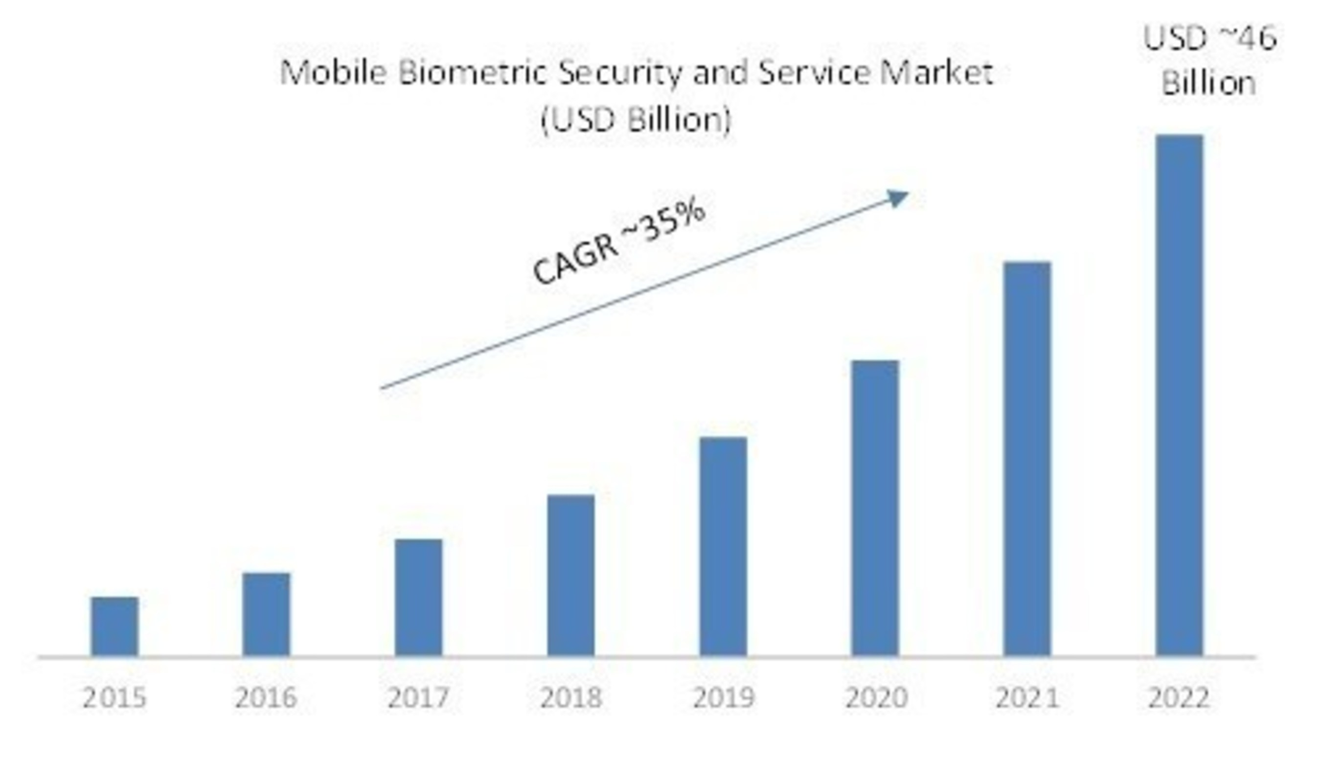 Mobile Biometric Security and Services Market Analysis by (Type, Component, Platform, Industry), Global Forecast 2016-2022