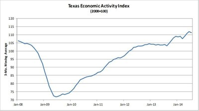 Comerica Bank's Texas Economic Activity Index Eased in July (PRNewsFoto/Comerica Bank)