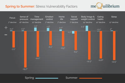 Spring to Summer: Stress Vulnerability Factors