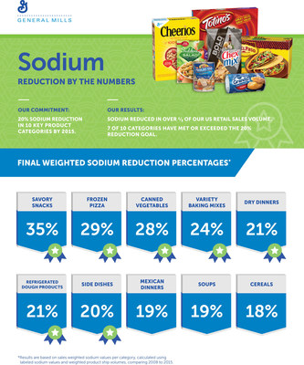 General Mills today reported on progress it has made against its publicly stated commitment to reduce sodium by 20 percent across 10 key U.S. retail product categories by the end of 2015. General Mills has met or exceeded its stated goal in seven of ten categories, with reductions across the 10 categories ranging from 18 to 35 percent.