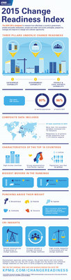 KPMG: Global Index Ranks Countries Best Equipped to Thrive in the Face of Unprecedented Change