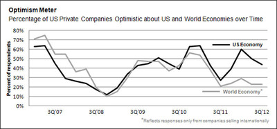 Optimism Meter: How private companies' confidence in the US and world economies has tracked over time.  (PRNewsFoto/PwC US)