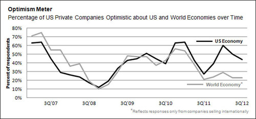 Optimism Meter: How private companies' confidence in the US and world economies has tracked over time.  ...