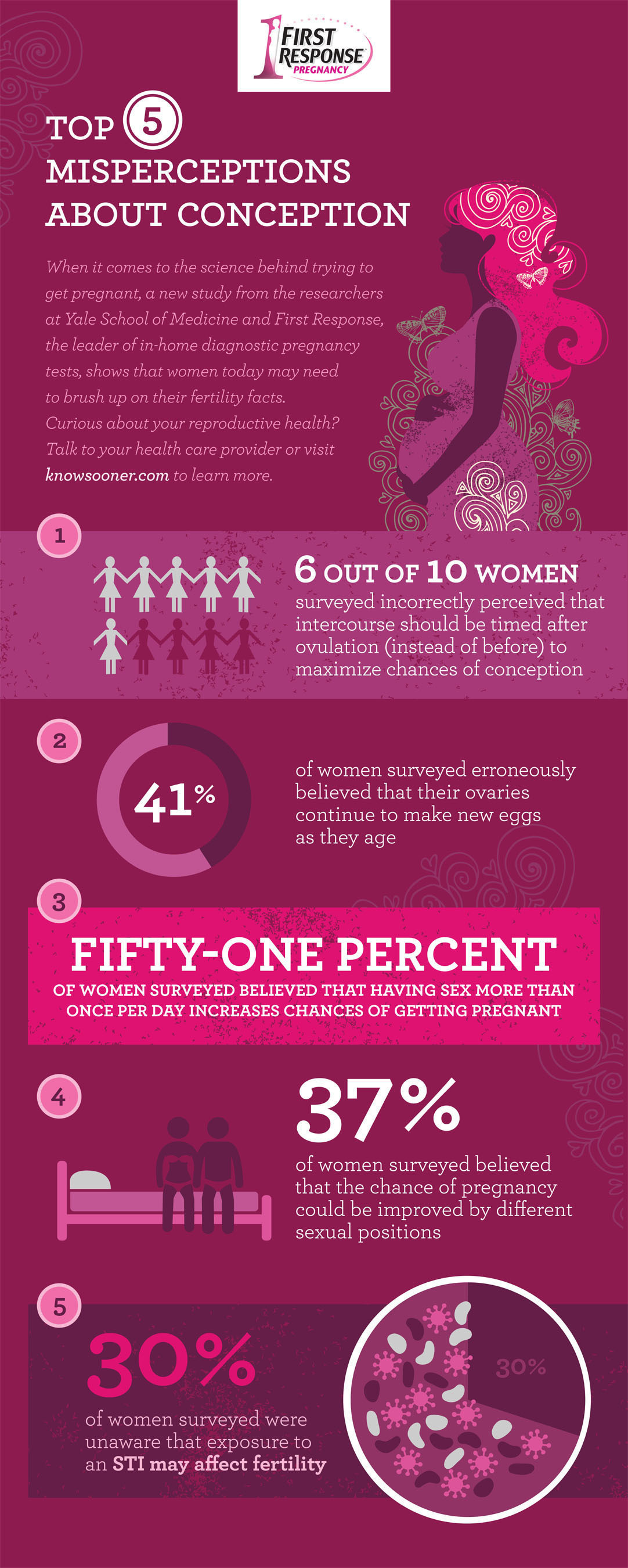 Top 5 Misperceptions About Conception. (PRNewsFoto/FIRST RESPONSE) (PRNewsFoto/FIRST RESPONSE)