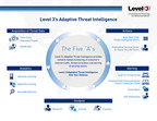 """The Five """"A""""s of Threat Intelligence from Level 3 Communications"""