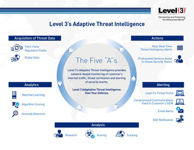 "The Five ""A""s of Threat Intelligence from Level 3 Communications"