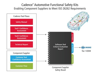 For a component supplier to achieve ISO 26262 certification, the development tools used must be formally assessed according to the standard. Once the Cadence tool evaluation is complete, more than 30 of its EDA tools will contribute to an ISO 26262 compliant development lifecycle, offering the broadest tool support for the automotive industry.