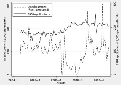 Figure shows the number of Social Security disability insurance applications and number of unemployment insurance exhaustions at the national level over the period 2004-2012.  (PRNewsFoto/Columbia Business School)