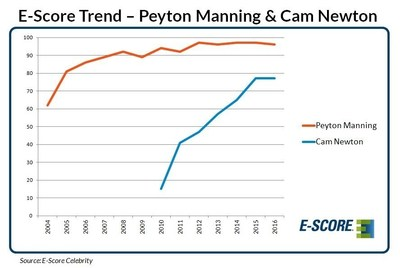 E-Score Trends for Peyton Manning & Cam Newton, 2004 - 2016