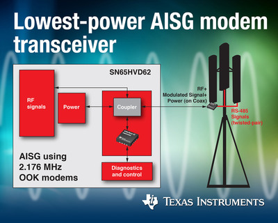 TI introduces lowest-power AISG modem transceiver in a 3-mm by 3-mm package.  (PRNewsFoto/Texas Instruments Incorporated)