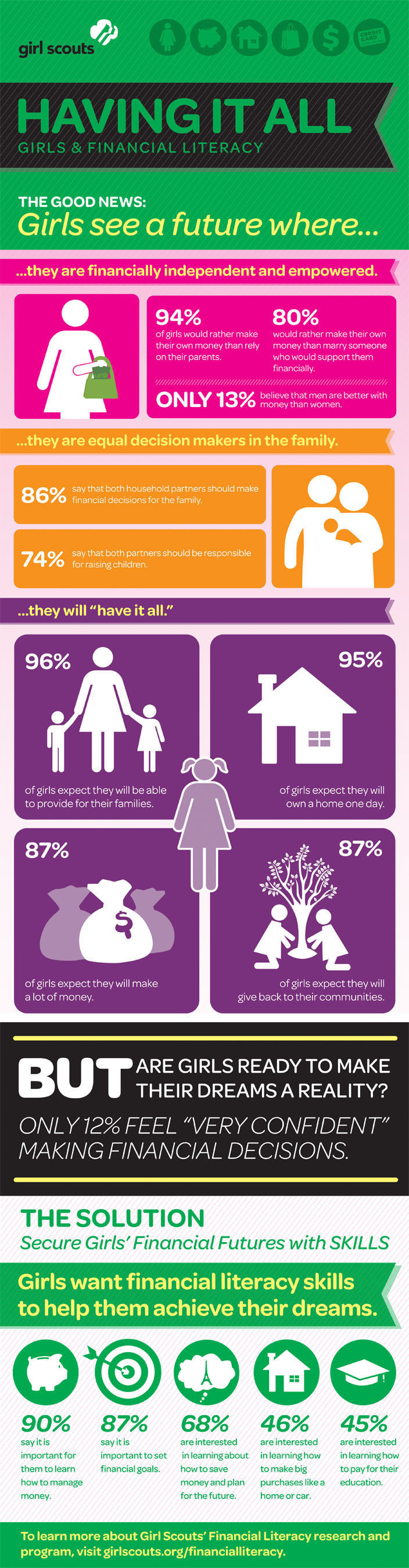 The Girl Scout Research Institute's study Having It All: Girls and Financial Literacy is Out Today.  ...