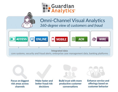 Make faster and better fraud risk decisions with Guardian Analytics' Omni-Channel Fraud Prevention