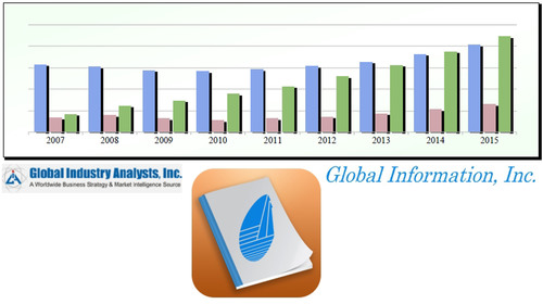 Global Information Online Market Research Portal Provides Complimentary Sample Service for Customers to Preview Reports by Global Industry Analysts.  (PRNewsFoto/Global Information, Inc.)