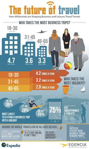 The Future of Travel: How Millennials are Shaping Business and Leisure Travel Trends (PRNewsFoto/Expedia and Egencia)