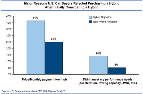 Major Reasons U.S. Car Buyers Rejected Purchasing a Hybrid After Initially Considering a Hybrid. Source: J.D. Power and Associates 2009 U.S. Rejecter Study.  (PRNewsFoto/J.D. Power and Associates)