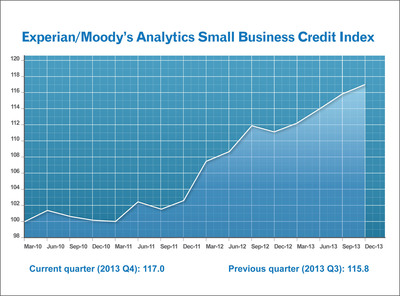 Experian/Moody's Analytics report shows small-business credit conditions improve for fourth consecutive quarter. (PRNewsFoto/Experian)