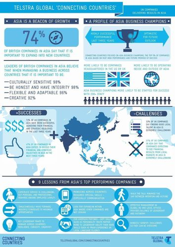 Infographic - UK companies outperform international peers in high growth Asia region, new Telstra Global survey finds (PRNewsFoto/Telstra Global)